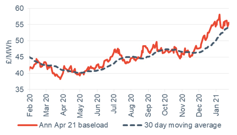 Baseload electricity Annual April contract 29 January 2021