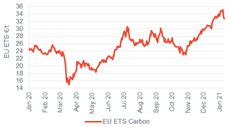 Commodity price movements Carbon 15 January 2021
