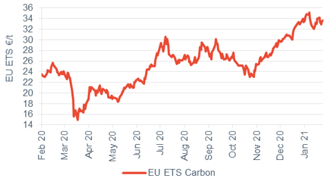 Commodity price movements Carbon 29 January 2021