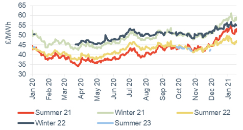 Seasonal power prices Seasonal baseload power contracts 22 January 2021
