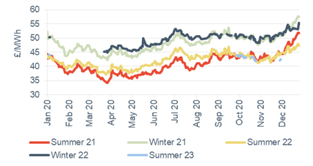 Seasonal power prices Seasonal baseload power contracts 8 January 2021