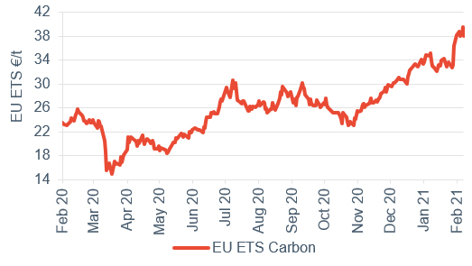 Commodity price movements Carbon 19 February 2021