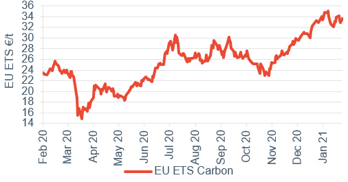 Commodity price movements Carbon 5 February 2021