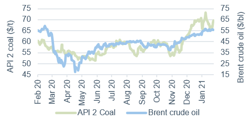 Commodity price movements Oil and Coal 5 February 2021