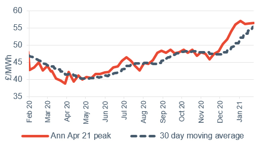 Peak electricity Annual April contract 5 February 2021