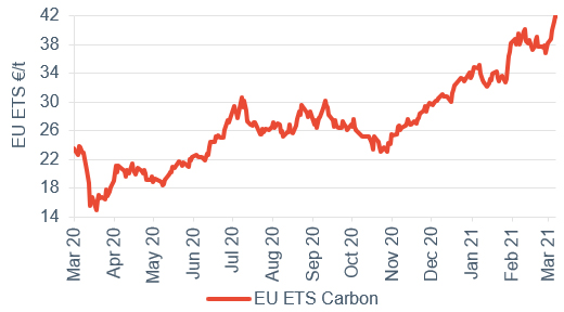 Commodity price movements Carbon 12 March 2021