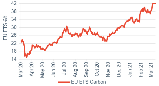 Commodity price movements Carbon 19 March 2021