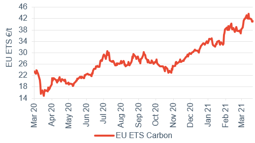 Commodity price movements Carbon 26 March 2021