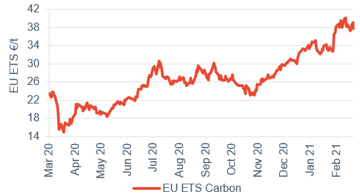 Commodity price movements Carbon 5 March 2021