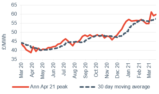 Peak electricity Annual April contract 26 March 2021
