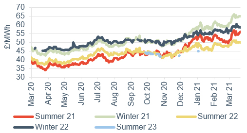 Seasonal power prices Seasonal baseload power contracts 26 March 2021