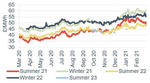 Seasonal power prices Seasonal baseload power contracts 5 March 2021