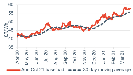 Baseload electricity Annual April contract 2 April 2021