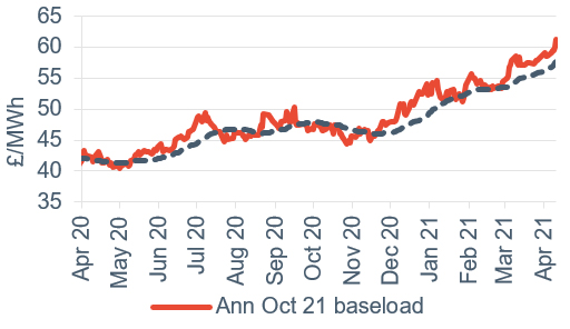 Baseload electricity Annual April contract 23 April 2021