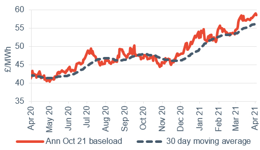 Baseload electricity Annual April contract 9 April 2021