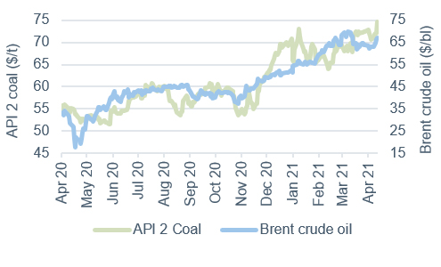 Commodity price movements Oil and Coal 16 April 2021