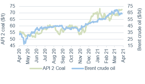 Commodity price movements Oil and coal  2 April 2021
