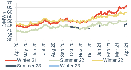 Seasonal power prices Seasonal baseload power contracts 9 April 2021