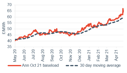 Baseload electricity Annual April contract 30 April 2021