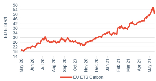 Commodity price movements Carbon 21 May 2021