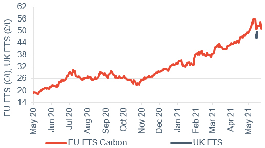 Commodity price movements Carbon 28 May 2021
