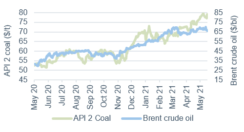 Commodity price movements Oil and Coal 21 May 2021