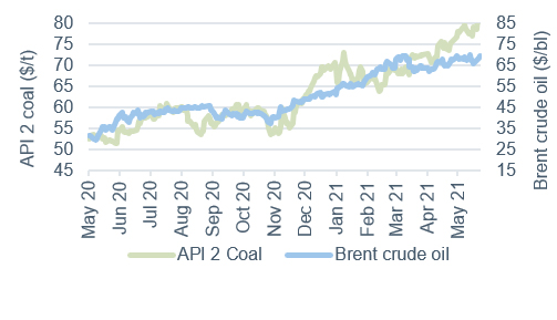 Commodity price movements Oil and Coal 28 May 2021