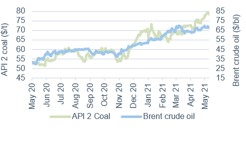 Commodity price movements Oil and coal 14 May 2021