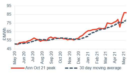 Peak electricity Annual April contract 14 May 2021