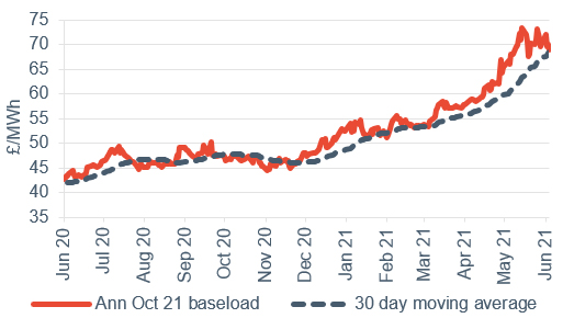 Baseload electricity Annual October contract 4 June 2021