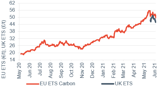 Commodity price movements Carbon (UK and EU ETS) 4 June 2021