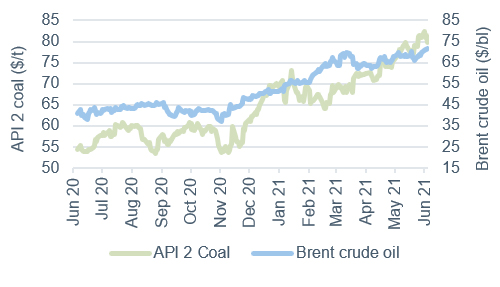 Commodity price movements Oil and Coal 4 June 2021