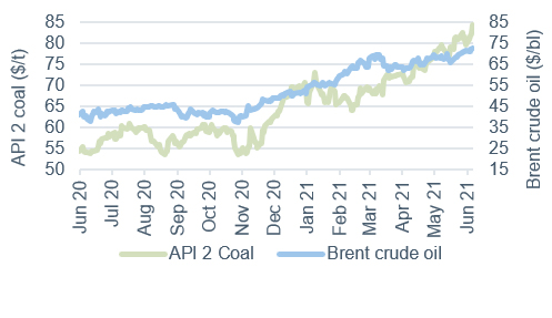 Commodity price movements Oil and coal 11 June 2021