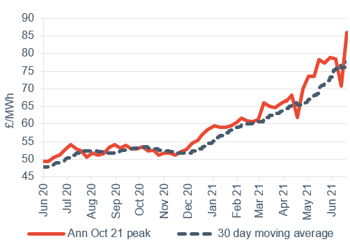 Peak electricity Annual October contract 25 June 2021