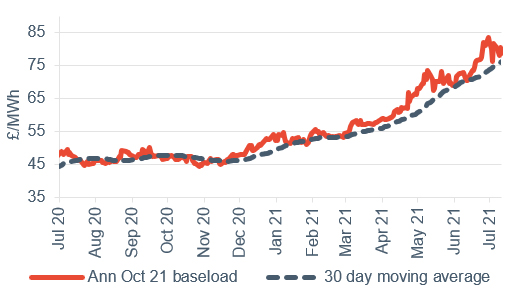 Baseload electricity Annual October contract 16 July 2021