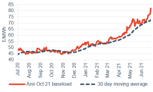 Baseload electricity Annual October contract 2 July 2021