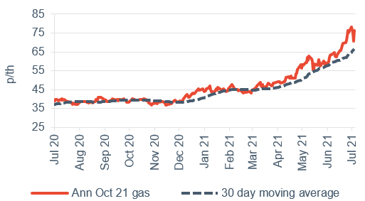 Baseload electricity Annual October contract 9 July 2021