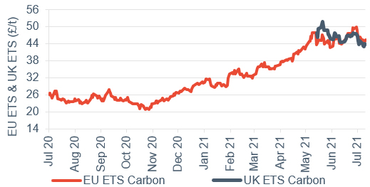 Commodity price movements Carbon (UK and EU ETS) 16 July 2021