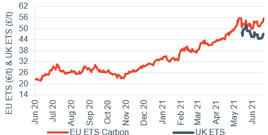 Commodity price movements Carbon (UK and EU ETS) 2 July 2021