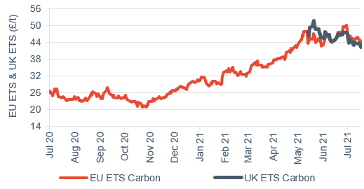 Commodity price movements Carbon (UK and EU ETS) 23 July 2021