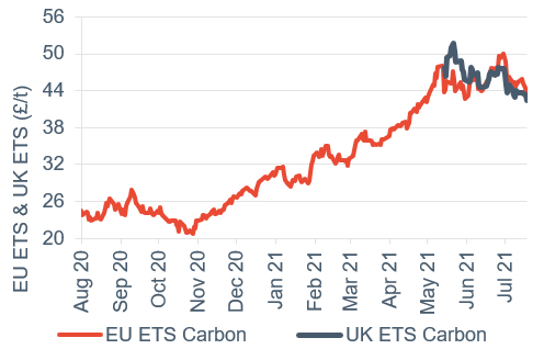 Commodity price movements Carbon (UK and EU ETS) 30 July 2021