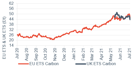Commodity price movements Carbon (UK and EU ETS) 9 July 2021