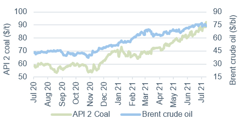 Commodity price movements Oil and coal 16 July 2021