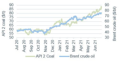 Commodity price movements Oil and coal 2 July 2021