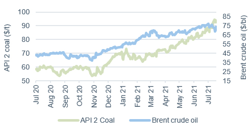 Commodity price movements Oil and coal 23 July 2021