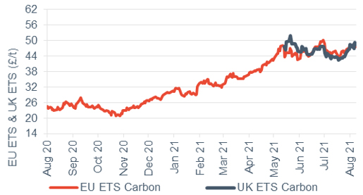 Commodity price movements Carbon (UK and EU ETS) 13 August 2021