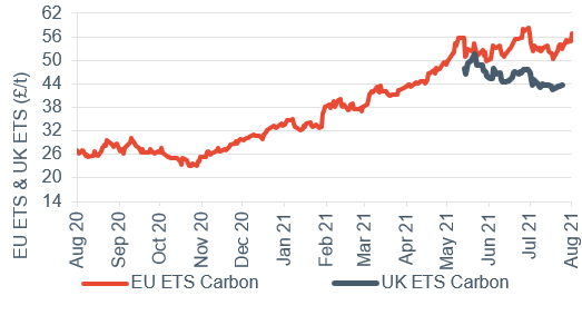 Commodity price movements Carbon (UK and EU ETS) 6 August 2021