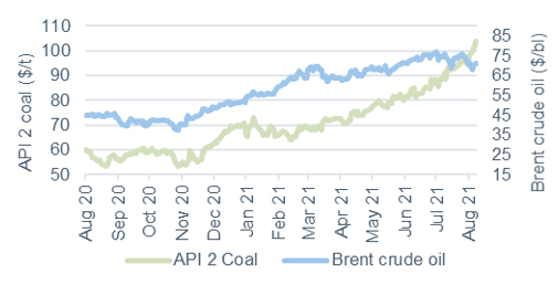 Commodity price movements Oil and coal 13 August 2021
